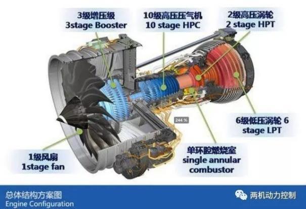 负责发展中国大涵道比商用飞机发动机,产品规划涵盖窄体客机发动机,宽