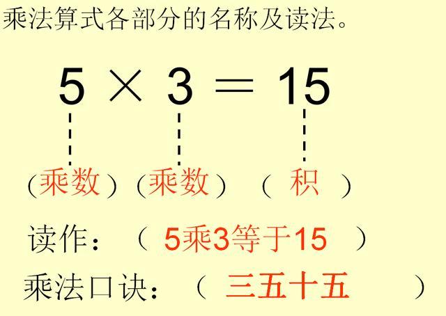 二年级数学上册重难点《表内乘法》专项突破!同步检测