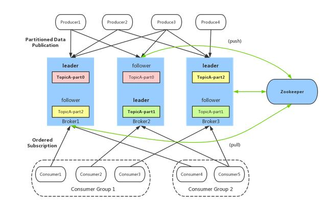 浅谈分布式消息系统 kafka 设计原理