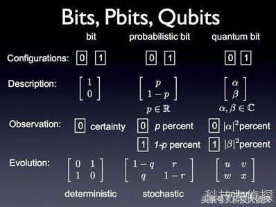量子计算机六个量子位足以确定三个简单分子的基态