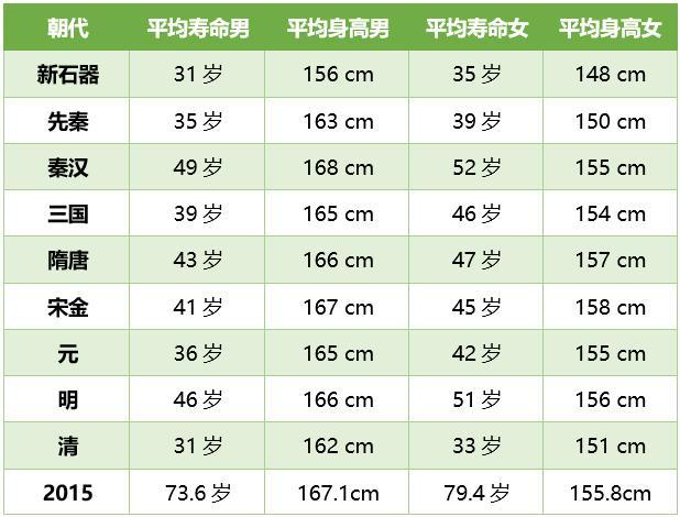 华西村人均收入_历代人均寿命