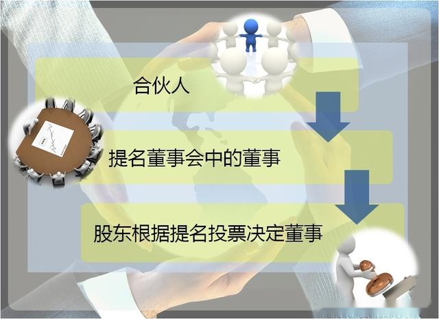 合伙人章程范本_合伙人制度示意图 阿里巴巴高层合伙人制度,其实就是公司章程中设置