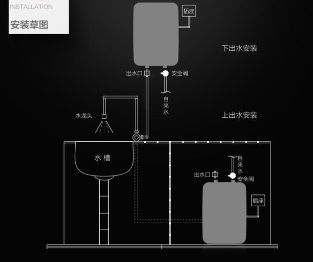 3,电热水龙头结构图 安装方式区别 1,小厨宝安装方式 2,快热水热水器
