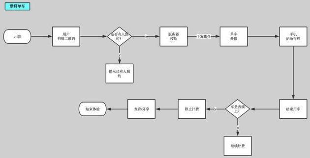 摩拜单车业务流程图