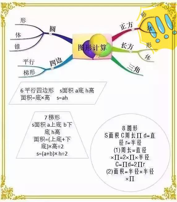 史上最权威小学数学思维导图,解题步骤 一气呵成 ,提分利器