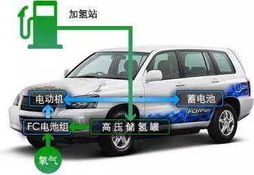氢能源汽车的发展