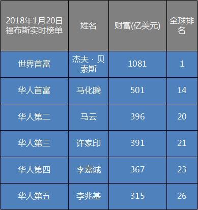 潮汕人又创历史!诞生全球华人首个500亿美元富翁 风云人物 第2张